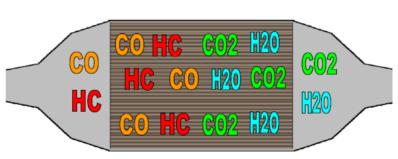 Catalytic Converter Pollutant Figure 1.
