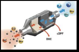 Diesel Particulate Filter - Particulate Matter